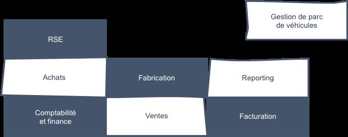 ERP - Modules