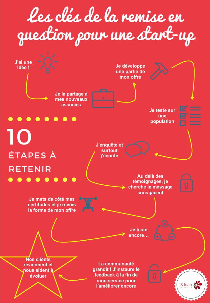 Les 10 étapes clés de la remise en question