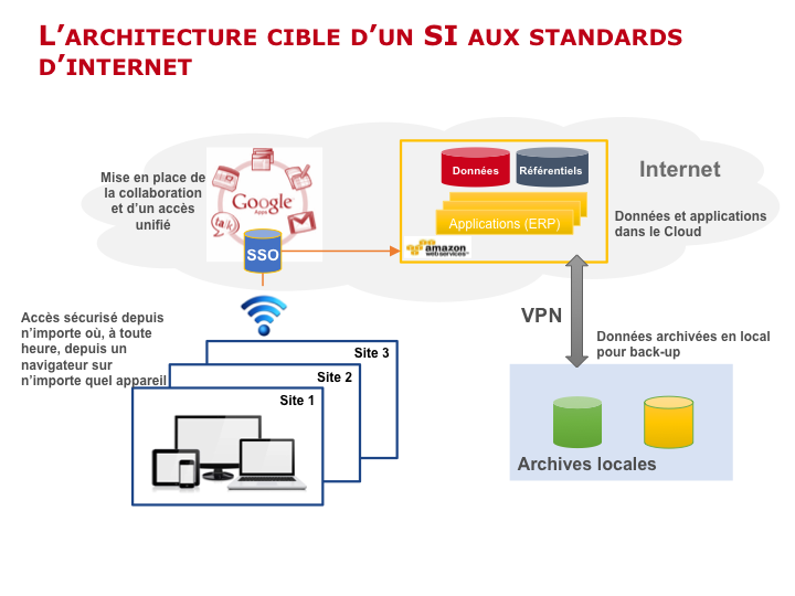 Architecture de systèmes aux standards d'Internet