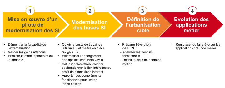 Etapes du projet de transformation